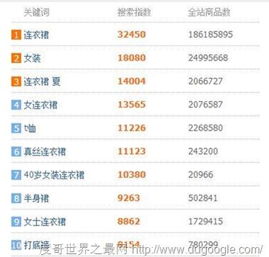 2017年淘宝网十大搜索女装排行榜