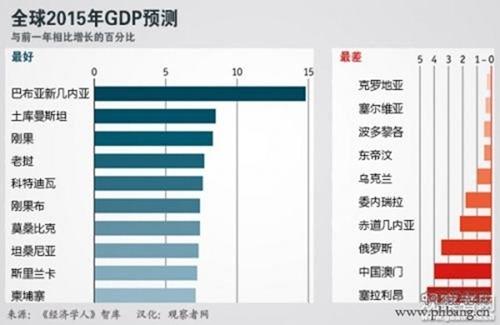 世界上经济总量排名_世界经济总量排名