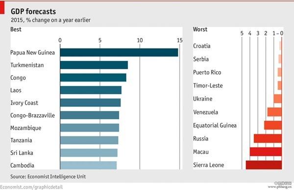 1987全球经济总量排名_1987年经济