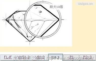 钻石等级详解 钻石净度等级图解说明
