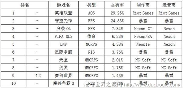 一周韩游榜:英雄联盟LoL继续霸榜WOW升至第九