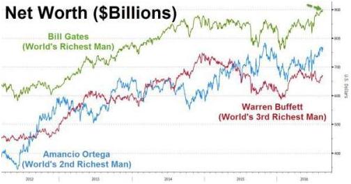 比尔盖茨有多少钱 比尔盖茨就世界首富吗